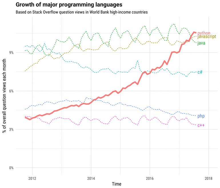 Growth of major programming languages chart