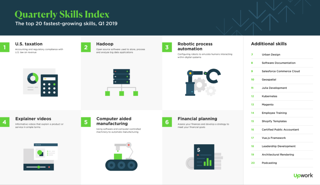 Upwork Quarterly Skills: Hadoop in Second Place