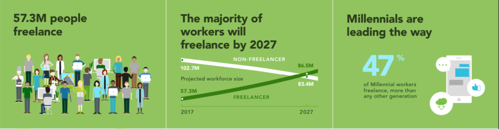 chart showing the majority of the workforce will be freelance by 2027