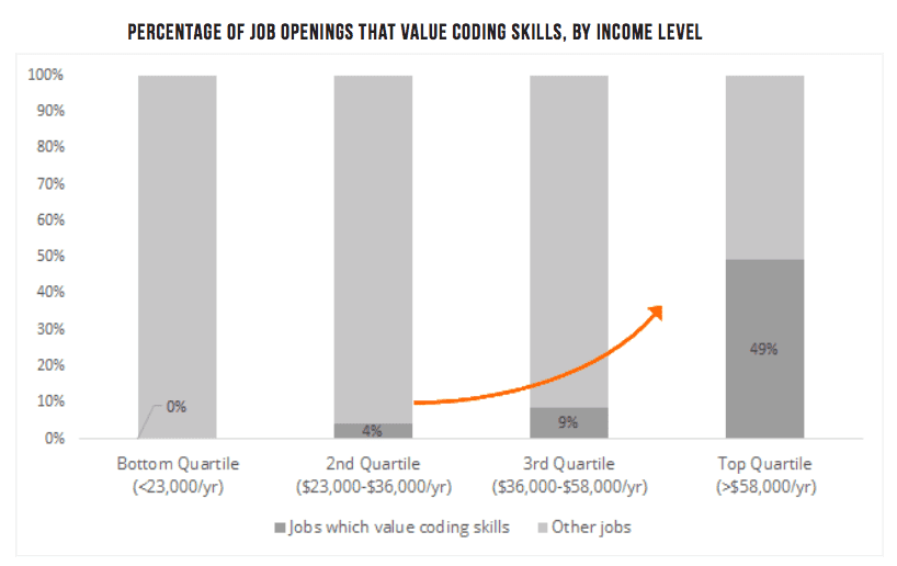 Chart showing that higher income jobs request programming skills more often