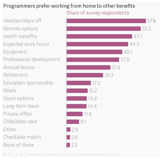 Pie graph showing that remote options is one of the top benefits preferred by programmers