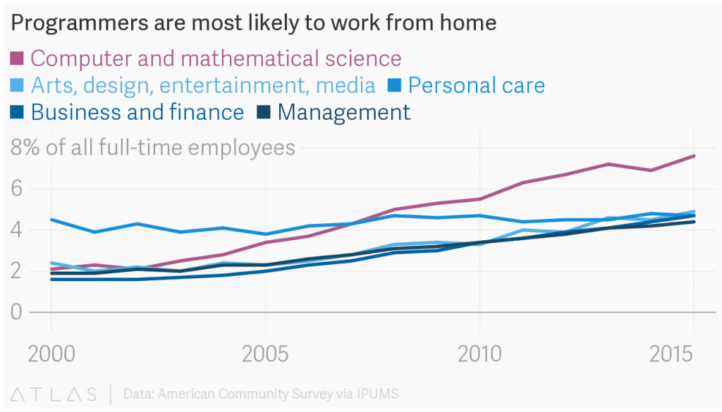 Chart showing that programmers are more likely to work from home than other professions.