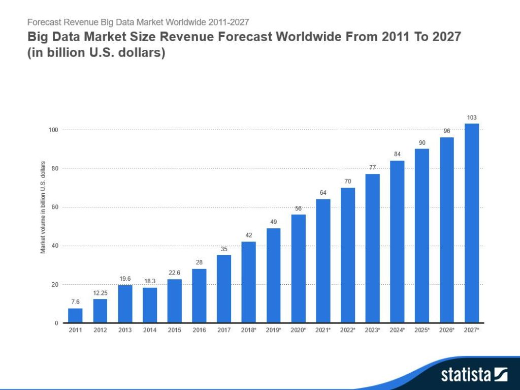 Chart showing the growth of global big data revenue 2016-2027